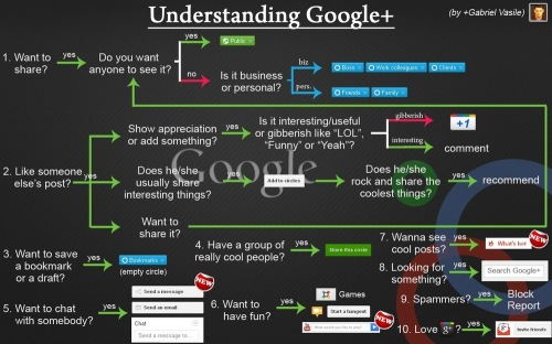 Understanding-google-plus1